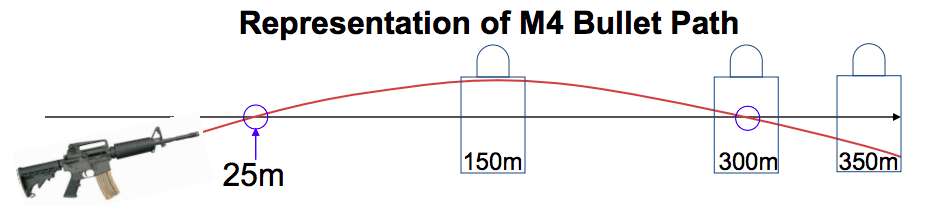 Aiming points for distances using marksmanship rules